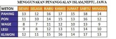 Menggunakan Penanggalan Islam, Neptu, Jawa